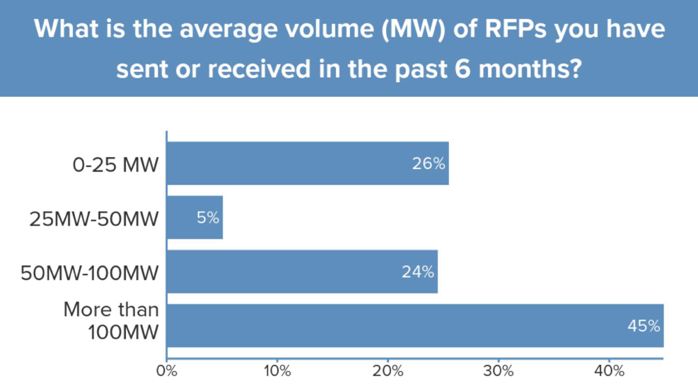 http://rmi.org/wp-content/uploads/2018/12/rmi-brc-power-agreement-fig-5.png