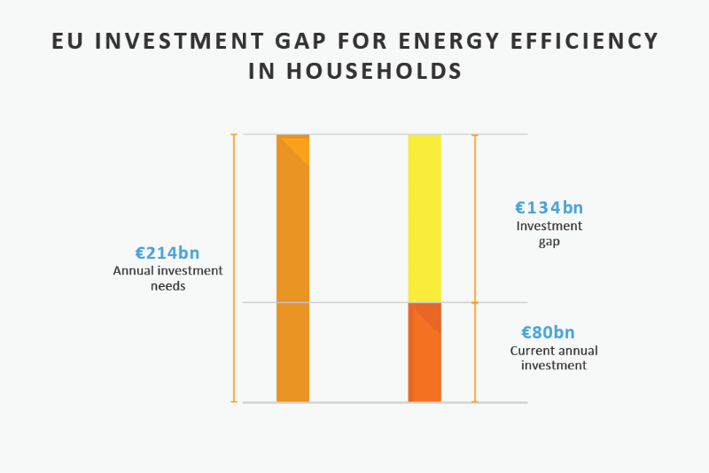 Driving energy efficiency investment beyond 2020 - Energy Post