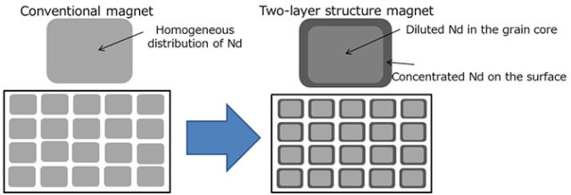 Instead of magnets with a uniform concentration of neodymium, Toyota's magnets concentrate neodymium around the edges of the magnet.