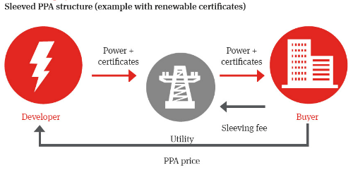 Corporate PPAs: renewables-rush as governments step back