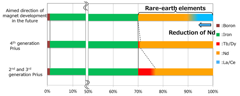 Use of rare earths in neodymium magnets