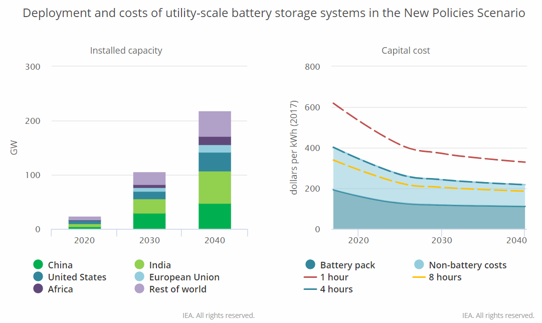 IEA: Battery storage races to keep up with solar and wind's