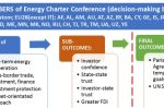 """Energy Charter Treaty review should end protection for fossil fuels"""