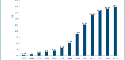 The rapid growth of solar integration into grids: learn from