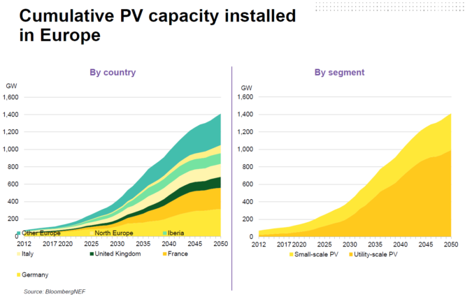 https://energiogklima.no/wp-content/uploads/2019/03/solar_pv_capacity_bnef-665x428.png