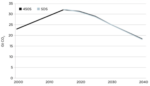 IEA Sustainable Development Scenario Emissions, Compared to 450 Scenario