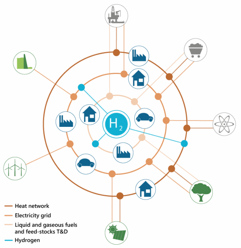 """Renewable hydrogen """"already cost competitive"""", says new research"""