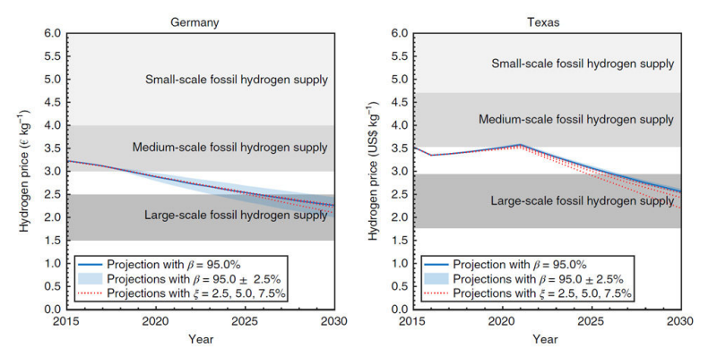 "Renewable hydrogen ""already cost competitive"", says new"