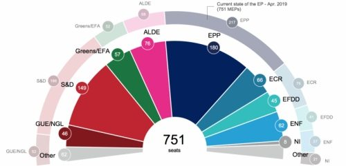 EU Elections: stakes are high for energy and climate policy