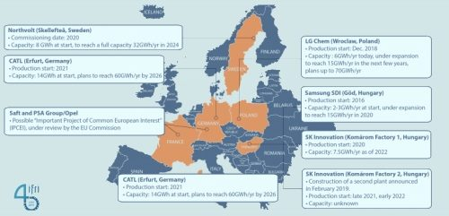 The European Battery Alliance is moving up a gear