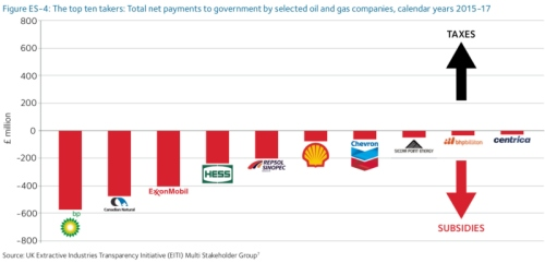 UK oil & gas keeps rising  Clean Energy blueprint can