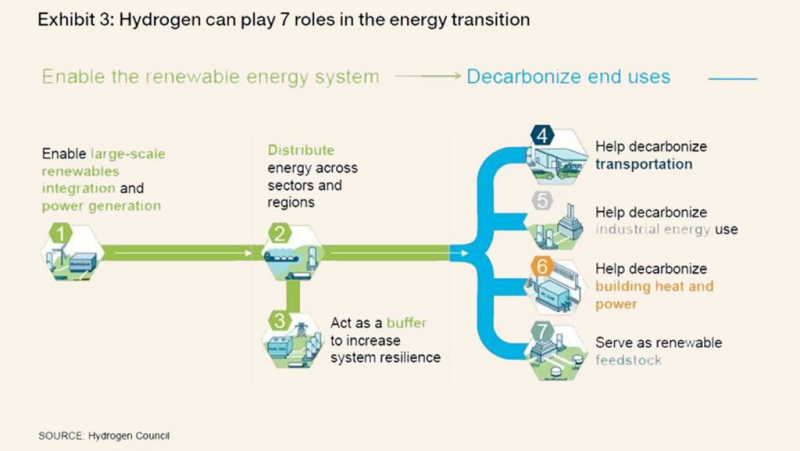 The Clean Hydrogen revolution: how, by whom, when? - Energy Post