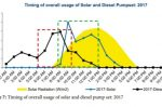 Can India's 30m grid/diesel irrigation pumps go solar?