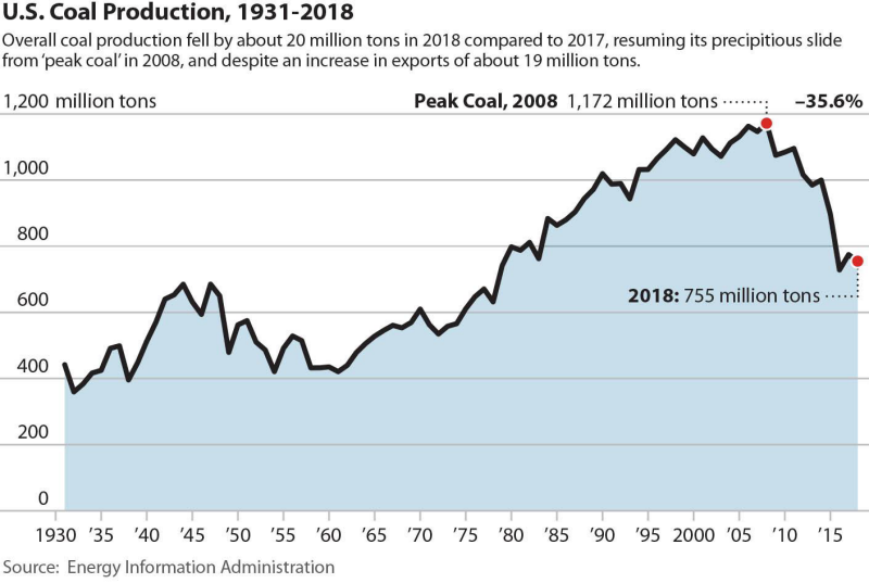 U S  Coal: firms go bankrupt as share of generation halves over 10
