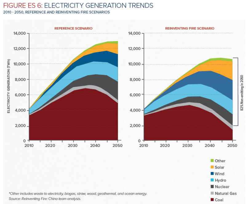 China's industry: Deep decarbonisation progress and