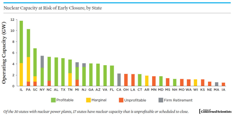Carbon-emitting gas, not renewables, is replacing U S  nuclear