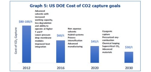 China's coal needs Carbon Capture. Can U.S. knowledge help?