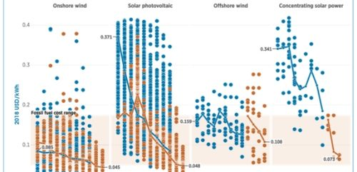 Cheaper than coal: IRENA's comprehensive report on cost declines, all renewables categories