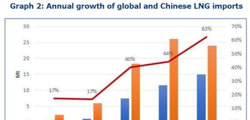 China's quest for gas security is reshaping the global LNG market