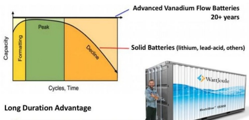Can Vanadium Flow Batteries beat Li-ion for utility-scale