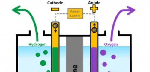 U.S. nuclear plants to produce carbon-free hydrogen