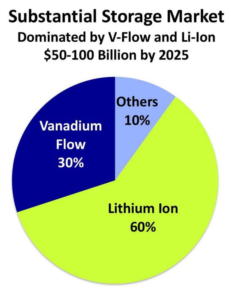 Can Vanadium Flow Batteries beat Li-ion for utility-scale