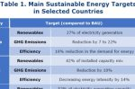 Energy security v Transition in Algeria, Egypt, Morocco, Turkey