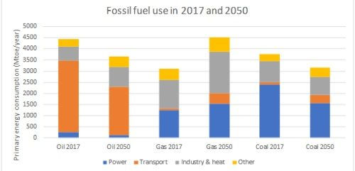 An independent Global Energy Forecast to 2050 (part 3 of 5): fossil fuels
