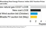 India: coal plummets, renewables stepping in
