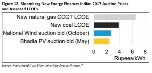 India: coal plummets, renewables stepping in