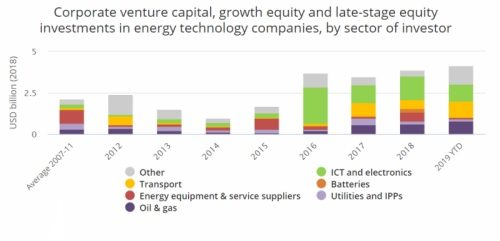 Non-energy firms lead investments in clean energy start-ups