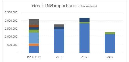 TurkStream disruption: Turkey, Greece can become new gas hubs