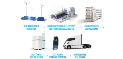 Hydrogen Fuel Cell trucks can decarbonise heavy transport