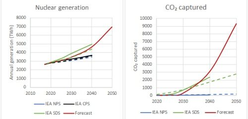 An independent Global Energy Forecast to 2050 v the IEA's WEO 2019