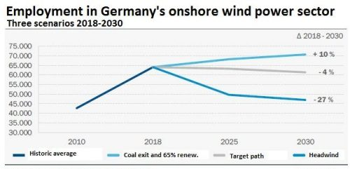 German Onshore Wind hit by residential regulations: will new profit-share rules help?