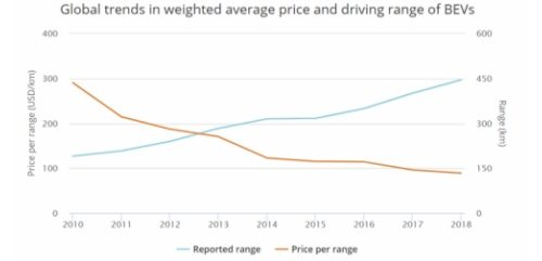 EVs should be getting cheaper. Instead they're getting bigger