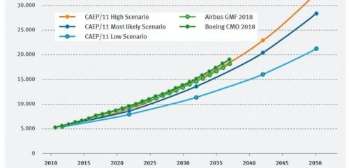 Aviation's multiple challenges: from renewable fuels to non-CO2 emissions