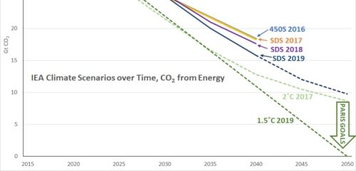 IEA's WEO 2019 scenarios won't hit the Paris targets, again. It must start telling us what will