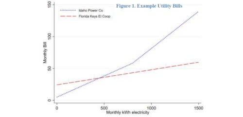 Electricity pricing: shifting costs on to households that can afford it