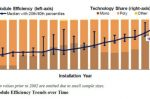 Distributed Solar: rooftop residential, commercial systems keep getting cheaper