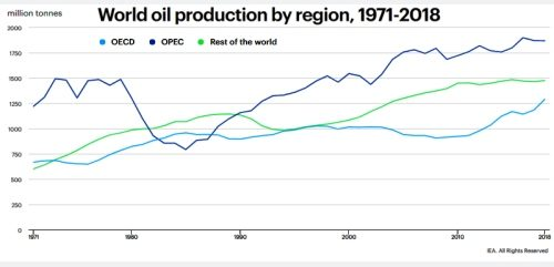 60 years on, OPEC should take control again, cut supply, raise prices to fund its Transition