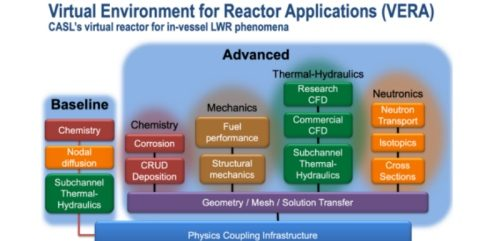 AI software to improve Nuclear reactor designs, performance, safety, lifetimes