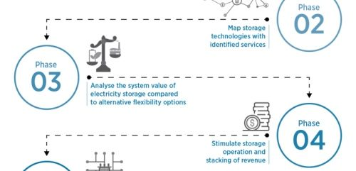 Grid Battery tech on track. It now needs re-designed markets, monetisation