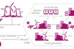 DSOs can use digitalisation to empower all grid stakeholders