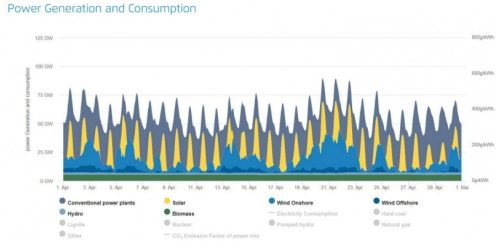 Negative electricity prices: lockdown's demand slump exposes inflexibility of German power