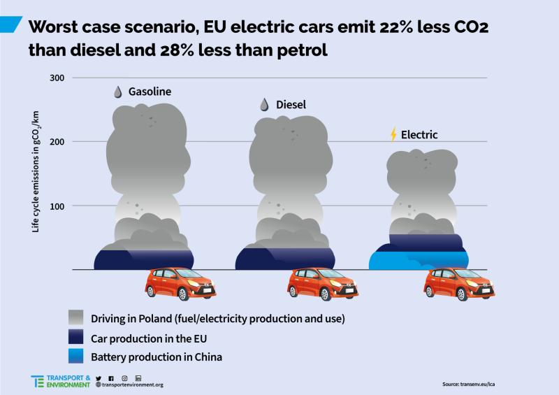 EV vs petrol