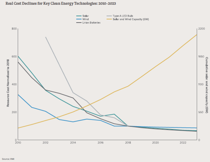 Tipping Points reached for Solar, Wind, Batteries, EVs. What of the other Clean Energy techs?