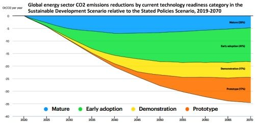 IEA: Without accelerating clean energy innovations we cannot hit net zero by 2050