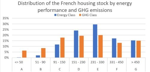 Buildings Efficiency: France must embed deep retrofits into its market