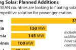 Floating Solar: can it help ASEAN reverse coal's continued rise?
